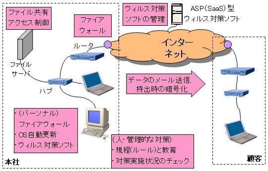 中小企業の情報セキュリティ対策の図